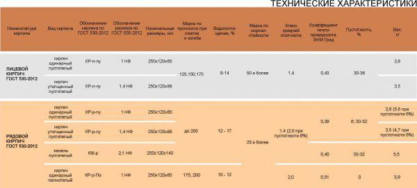 Полнотелый кирпич: кладка, характеристики, применение