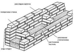 Колодцевая кладка: конструкция облегченного типа и с утеплителем