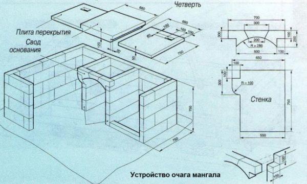 Проекты барбекю из кирпича: схема кладки, облицовка