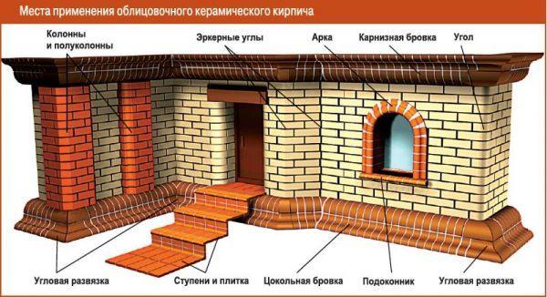 Клинкерный кирпич для фасада: размеры, виды, минусы