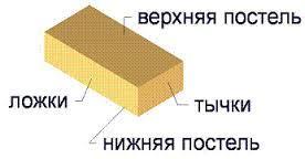 Облегченная кладка: особенности методики, материалы