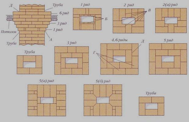 Кирпичные печи на дровах: виды, как класть, инструменты
