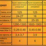 Теплопроводность кирпича: что влияет на показатели