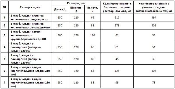 Красный кирпич: преимущества, виды, характеристики