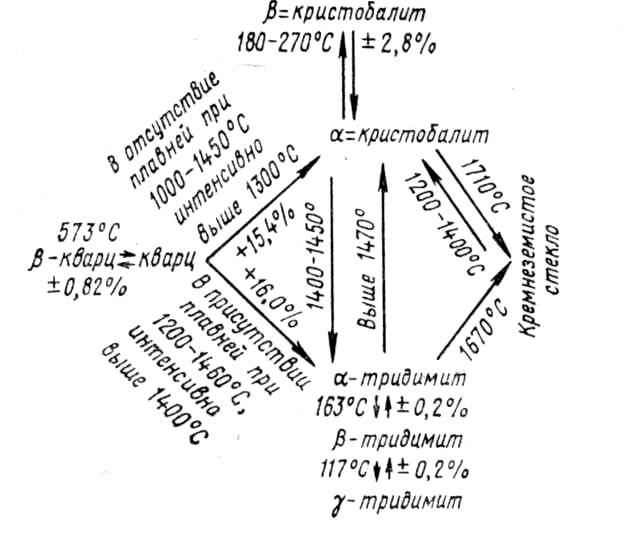 Динасовый кирпич: свойства, преимущества, где применяют