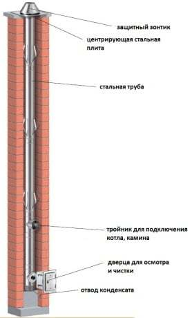 Дымоход для камина из кирпича: размер, частые ошибки