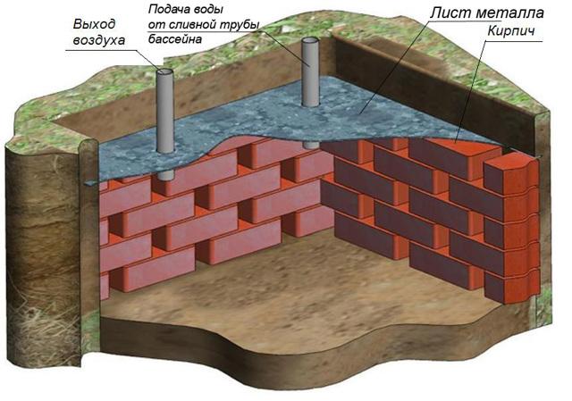 Бассейн из кирпича своими руками: кладка, отделка