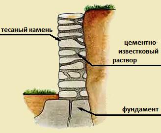 Подпорная стенка из кирпича: как построить, кладка
