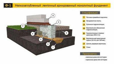 Как вывести ноль кирпичом на фундаменте: способы