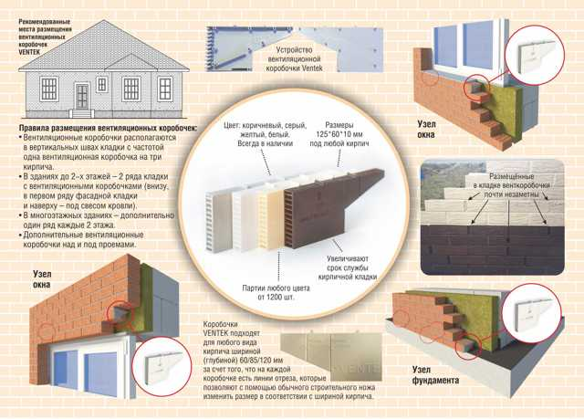 Вентиляционные коробочки для кирпичной кладки: виды