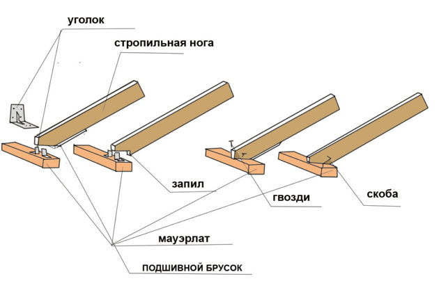 Как сделать крышу на кирпичном доме: разновидности, укрепление