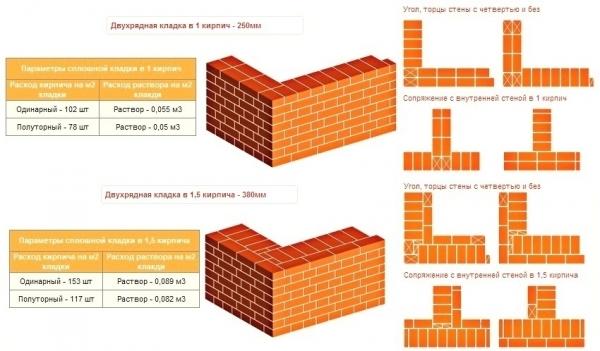 Кирпич полуторный: размеры, характеристики, где применяют