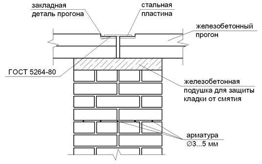Отделка кирпичного здания: внутренняя, внешняя