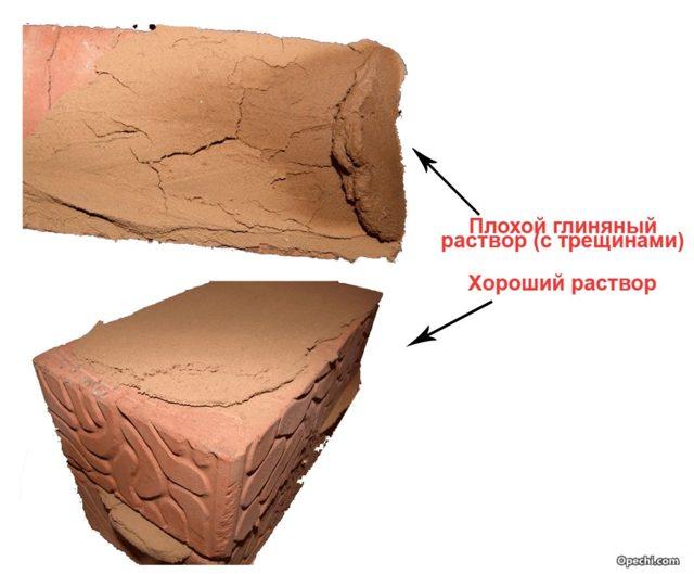 Раствор для кладки печи из кирпича: пропорции, состав
