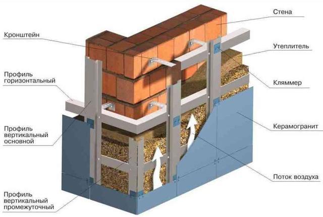 Кирпичная кладка с утеплителем: преимущества, виды