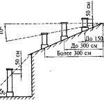Вентканалы в кирпичной кладке: размеры, устройство