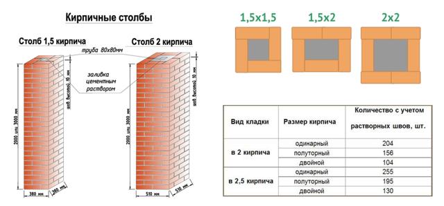 Кладка столбов из кирпича для забора: схема, облицовка