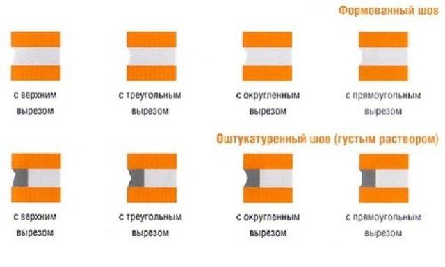 Кладка кирпича под расшивку: правила выполнения