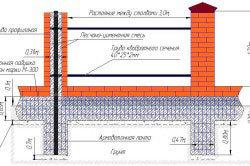 Фундамент под забор с кирпичными столбами: виды