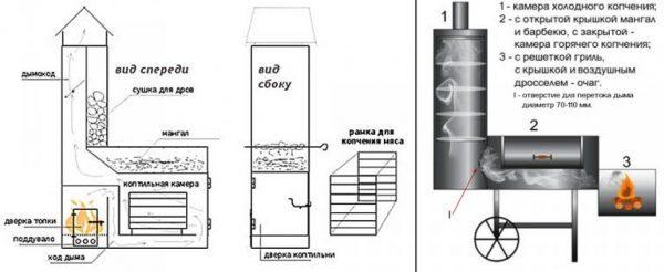 Мангал с коптильней из кирпича: проекты, схемы, чертежи