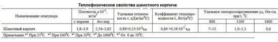 Шамотный кирпич: характеристики, размеры, марки
