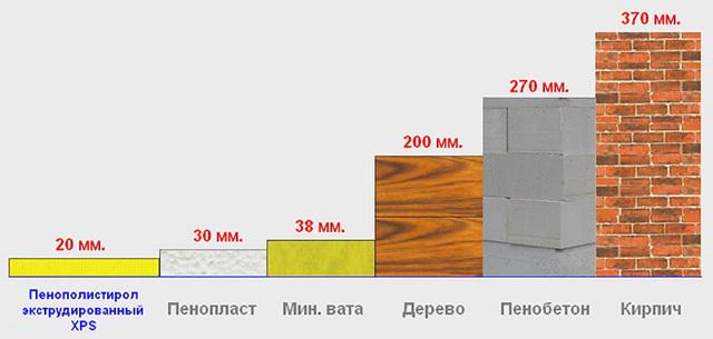 Сколько кирпича заменяет пеноплекс и как используется для утепления?