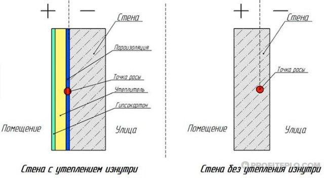 Как утеплить угловую стену кирпичного дома: методы