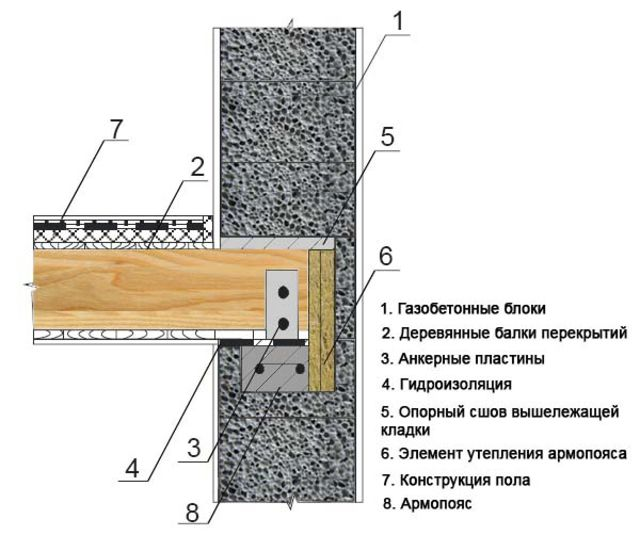 Как закрепить брус к кирпичной стене: технология