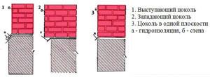 Кирпич для цоколя: красный, силикатный, керамический