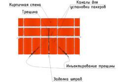 Ремонт кирпичной кладки: виды, причины дефектов