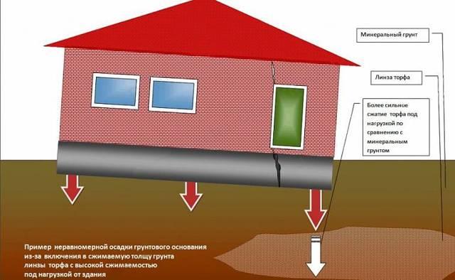 Укрепление фундамента кирпичного дома: как делать