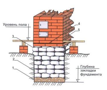 Фундамент для печи из кирпича: столбчатый, железобетонный