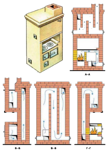 Печь шведка: кладка, пошаговая инструкция, виды