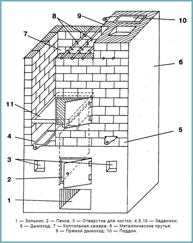 Коптильня из кирпича: чертежи, пошаговая инструкция