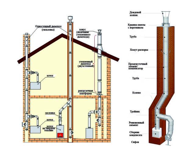 Гильза для кирпичного дымохода: как установить