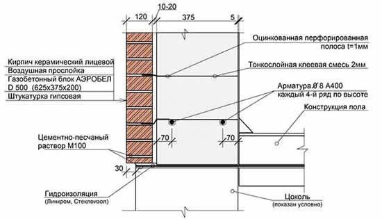 Размер облицовочного кирпича: керамического, силикатного, клинкерного