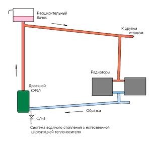 Печи для теплицы из кирпича: виды, подготовка к строительству