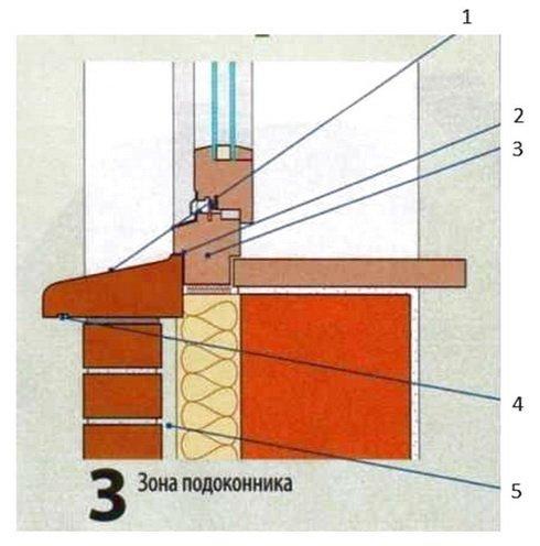 Клинкерный кирпич для внутренней отделки: как использовать