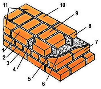 Кирпичная кладка пилястры: правильное выполнение