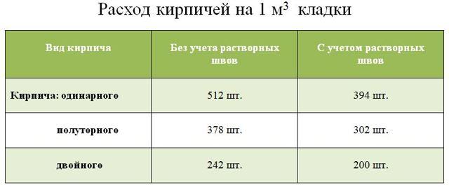Сколько в кубе кирпичей с учетом шва и без: как рассчитать