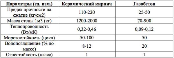Теплоемкость кирпича: от чего зависит, показатели