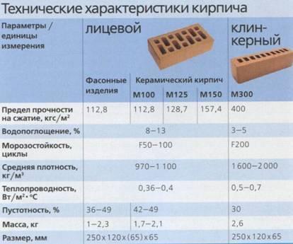 Морозостойкость кирпича: марки, от чего зависит