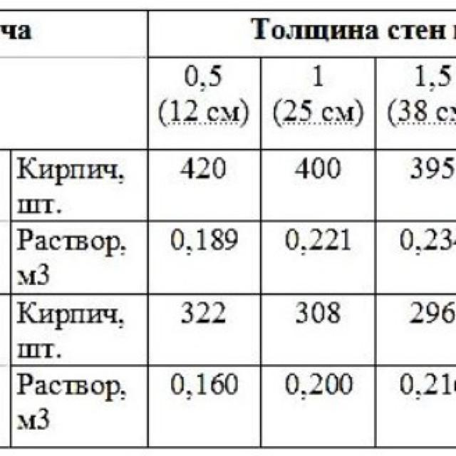 Объемы работ по кирпичной кладке: как рассчитать