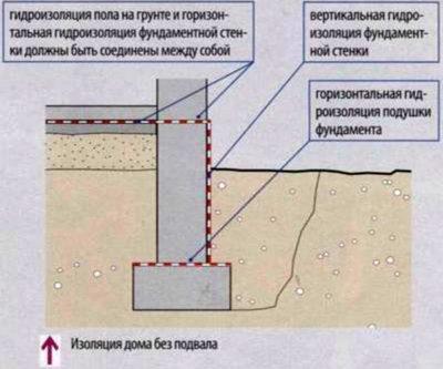 Гидроизоляция цоколя из кирпича: горизонтальная, вертикальная