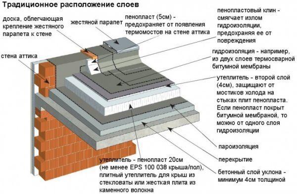 Парапет из кирпича: высота, этапы работы, гидроизоляция