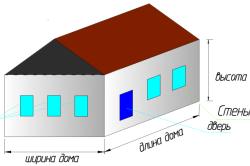 Как рассчитать количество кирпича на гараж и от чего зависят расчеты?