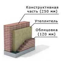 Толщина шва в кирпичной кладке: от чего зависит