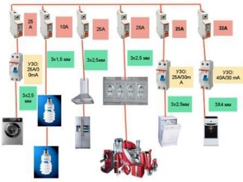 Схема электропроводки в кирпичном доме: как сделать разводку