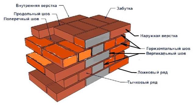 Нормы по укладке кирпича для одного каменщика