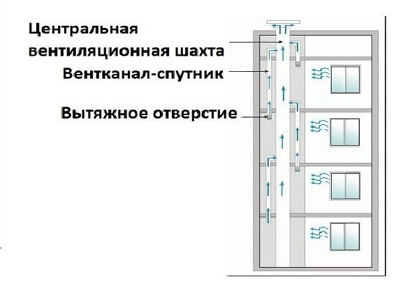 Вентиляция в кирпичном доме: схема, предназначение
